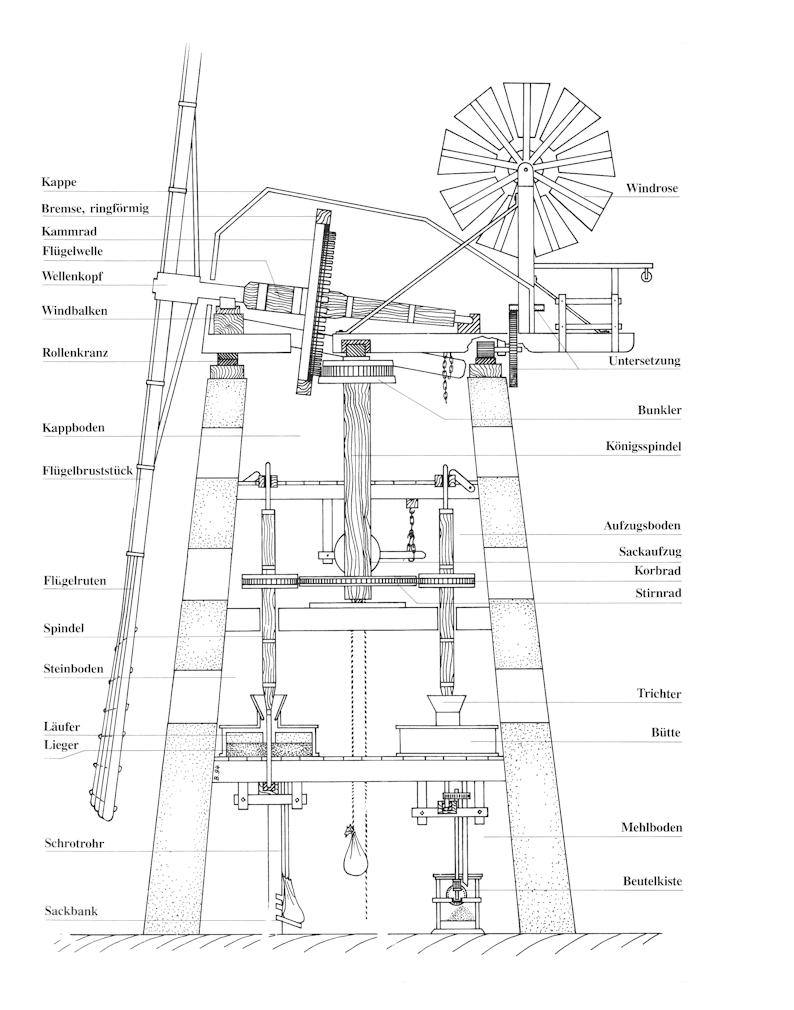 Mühle Aufbau